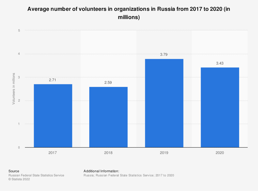 Statistic: Average number of volunteers in organizations in Russia from 2012 to 2017 (in 1,000s) | Statista