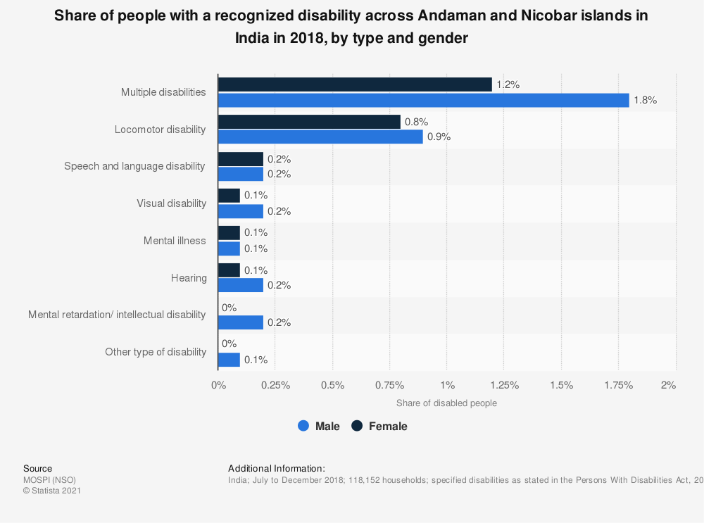 Statistic: Share of people with a recognized disability across Andaman and Nicobar islands in India in 2018, by type and gender | Statista