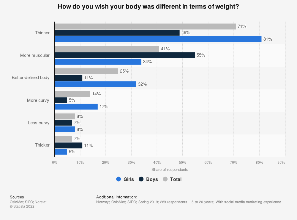 Statistic: How do you wish your body was different in terms of weight? | Statista