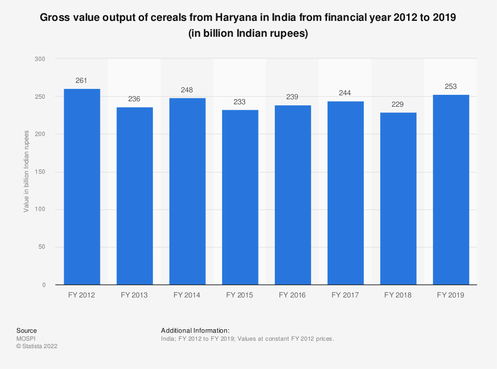 Statistic: Gross value output of cereals from Haryana in India from FY 2012 to FY 2018 (in billion Indian rupees) | Statista