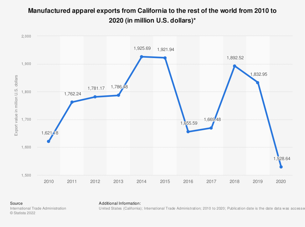 Statistic: Manufactured apparel exports from California to the rest of the world from 2010 to 2019 (in million U.S. dollars)* | Statista
