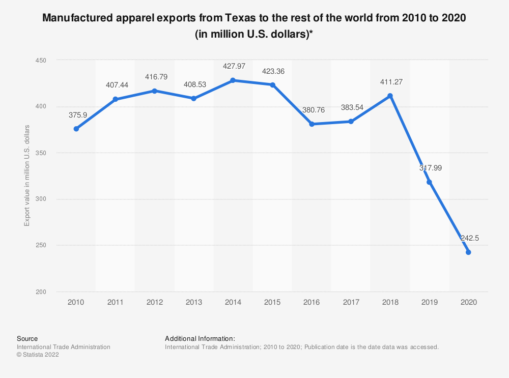 Statistic: Manufactured apparel exports from Texas to the rest of the world from 2010 to 2018 (in million U.S. dollars)* | Statista