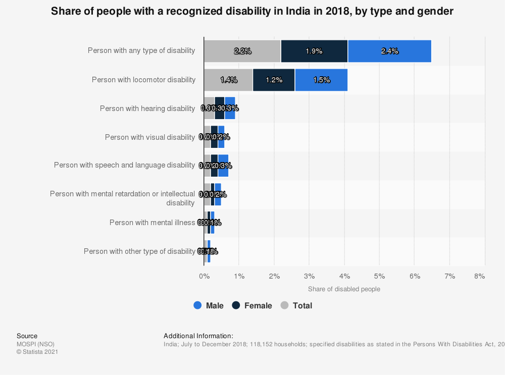 Statistic: Share of people with a recognized disability in India in 2018, by type and gender | Statista