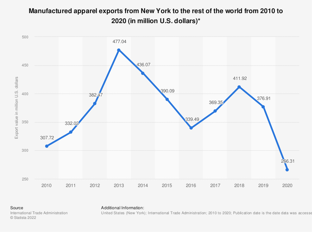 Statistic: Manufactured apparel exports from New York to the rest of the world from 2010 to 2018 (in million U.S. dollars)* | Statista