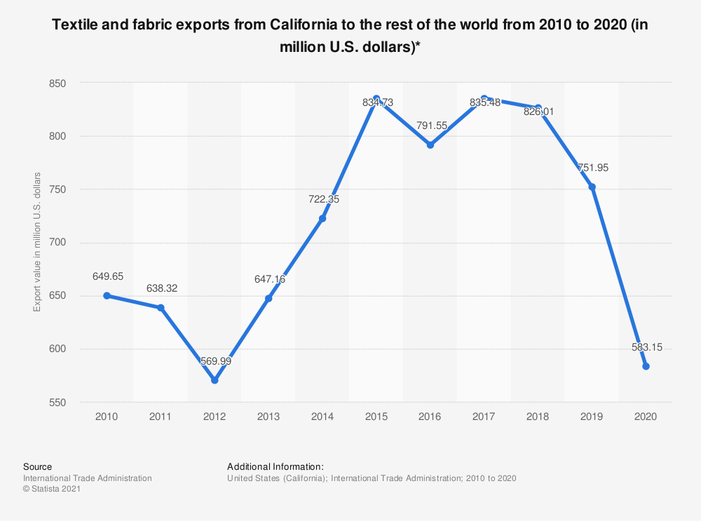 Statistic: Textile and fabric exports from California to the rest of the world from 2010 to 2020 (in million U.S. dollars)* | Statista