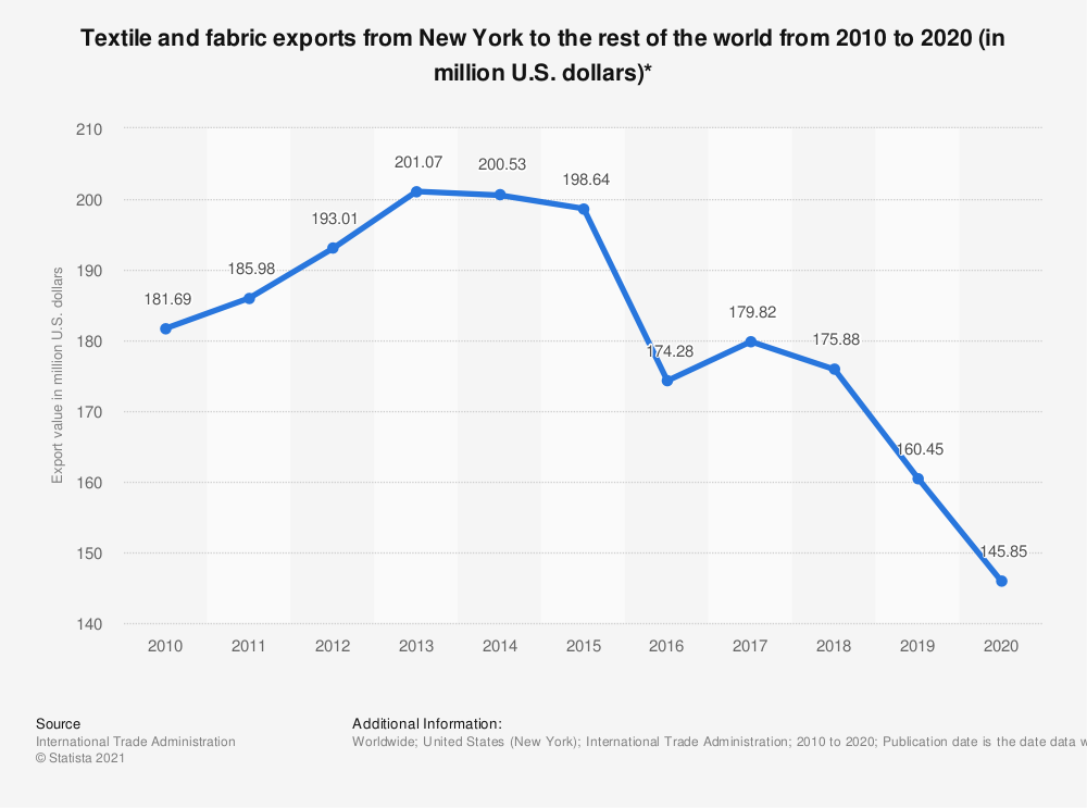 Statistic: Textile and fabric exports from New York to the rest of the world from 2010 to 2018 (in million U.S. dollars)* | Statista
