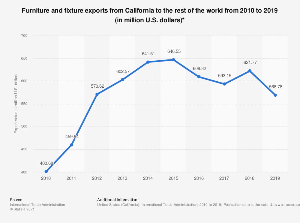 Statistic: Furniture and fixture exports from California to the rest of the world from 2010 to 2019 (in million U.S. dollars)* | Statista