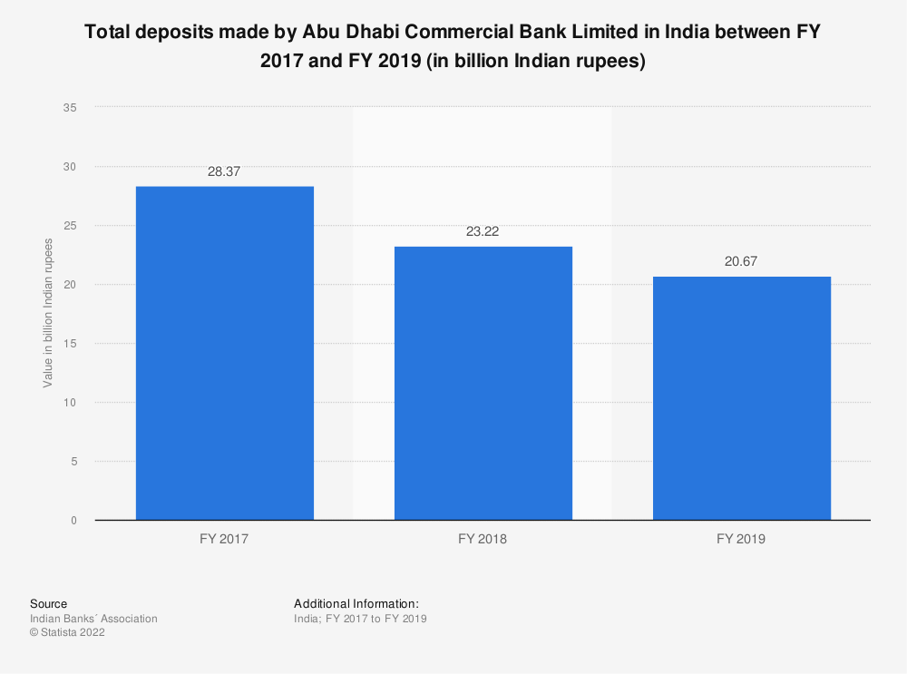 Statistic: Total deposits made by Abu Dhabi Commercial Bank Limited in India between FY 2017 and FY 2019 (in billion Indian rupees) | Statista