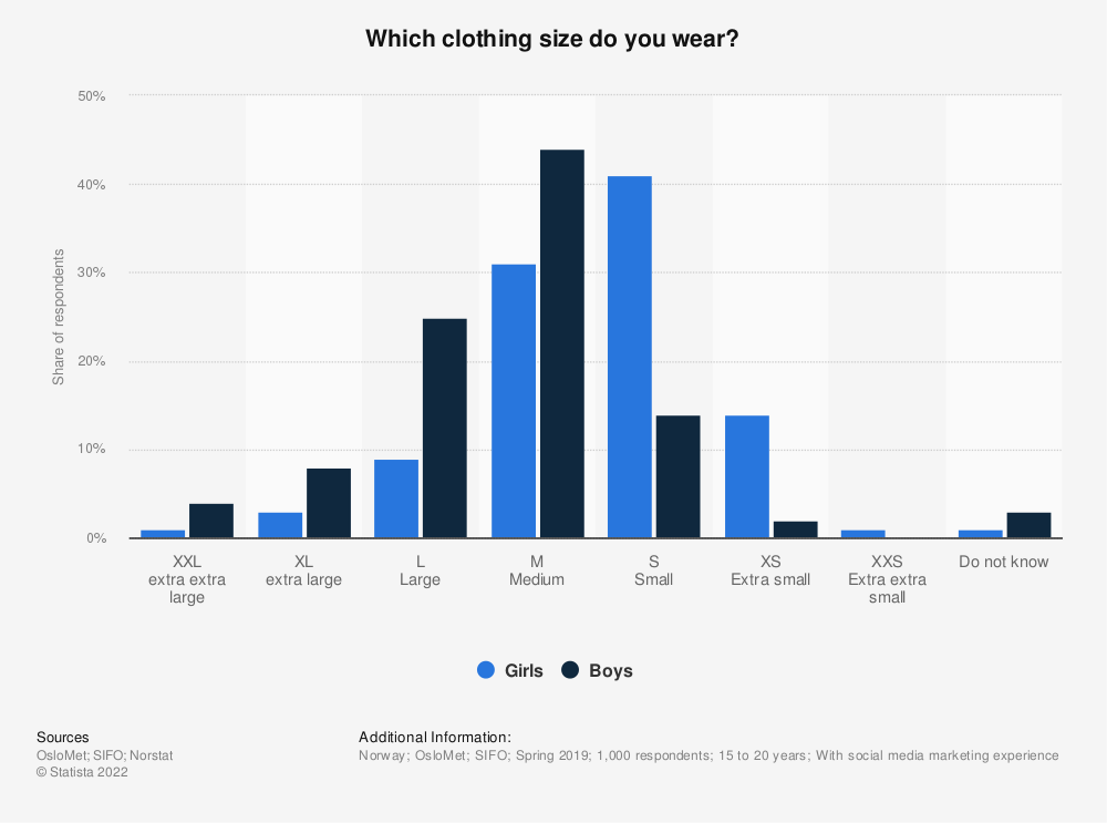 Statistic: Which clothing size do you wear?   Statista