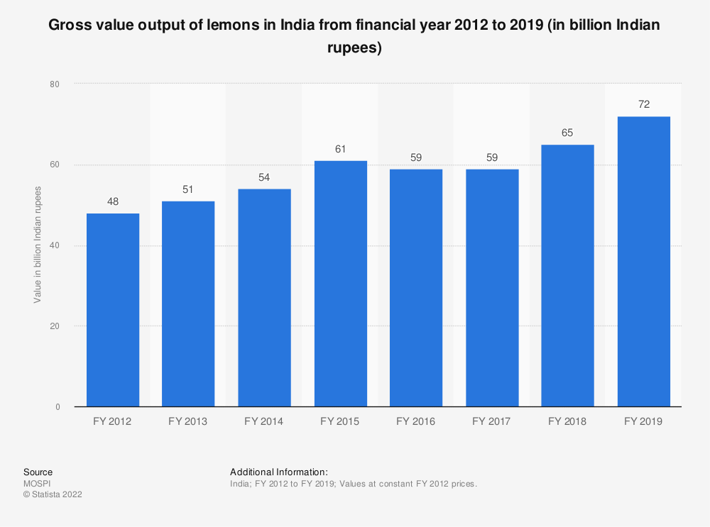 Statistic: Gross value output of lemons in India from FY 2012 to FY 2018 (in billion Indian rupees) | Statista