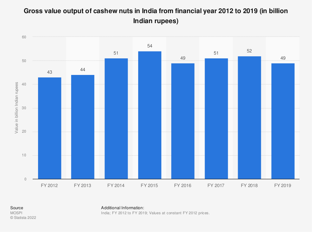 Statistic: Gross value output of cashew nuts in India from financial year 2012 to 2018 (in billion Indian rupees) | Statista