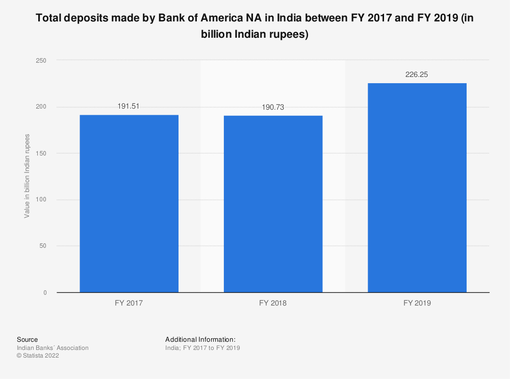 Statistic: Total deposits made by Bank of America NA in India between FY 2017 and FY 2019 (in billion Indian rupees) | Statista