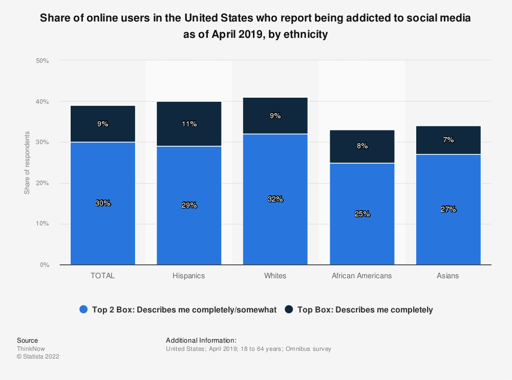 Statistic: Share of online users in the United States who report being addicted to social media as of April 2019, by ethnicity   Statista