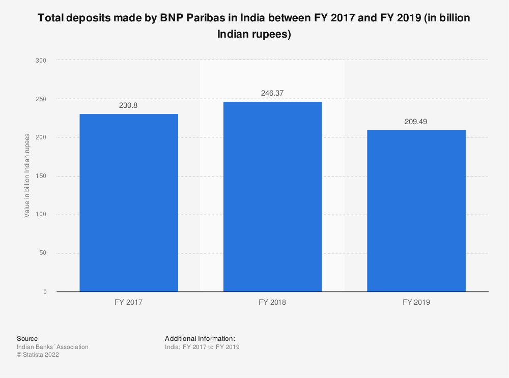 Statistic: Total deposits made by BNP Paribas in India between FY 2017 and FY 2019 (in billion Indian rupees) | Statista