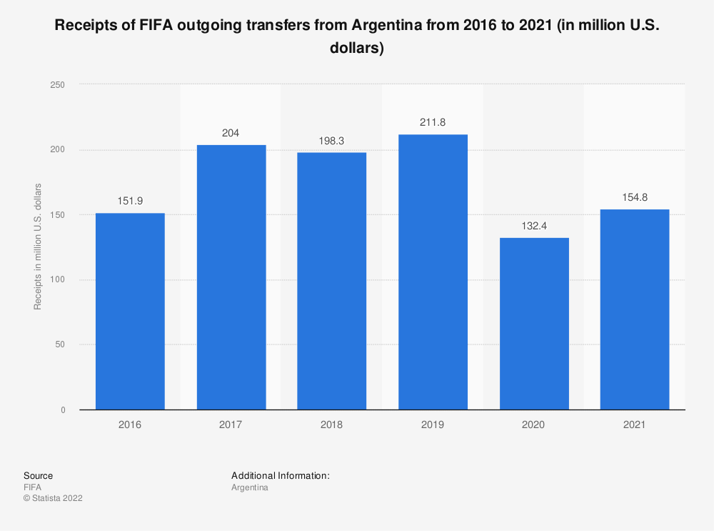 Statistic: Receipts of FIFA outgoing transfer fees for Argentina from 2016 to 2019 (in million U.S. dollars) | Statista