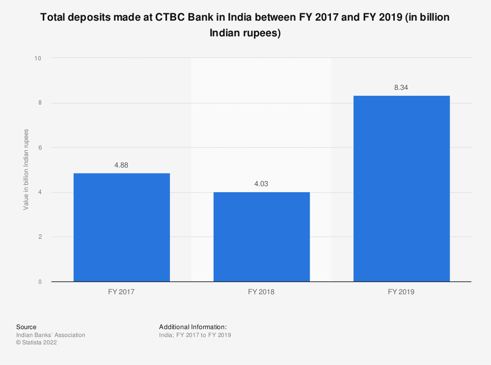 Statistic: Total deposits made at CTBC Bank in India between FY 2017 and FY 2019 (in billion Indian rupees)   Statista