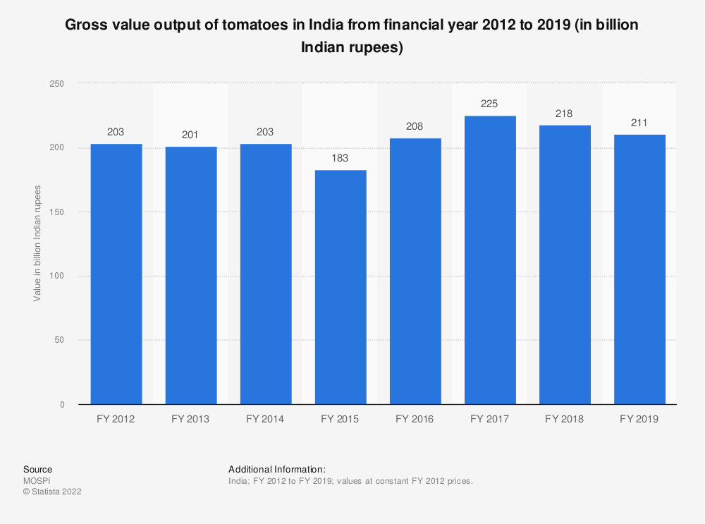 Statistic: Gross value output of tomatoes in India from financial year 2012 to 2018 (in billion Indian rupees) | Statista