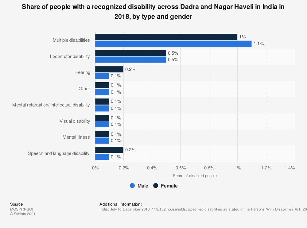Statistic: Share of people with a recognized disability across Dadra and Nagar Haveli in India in 2018, by type and gender | Statista