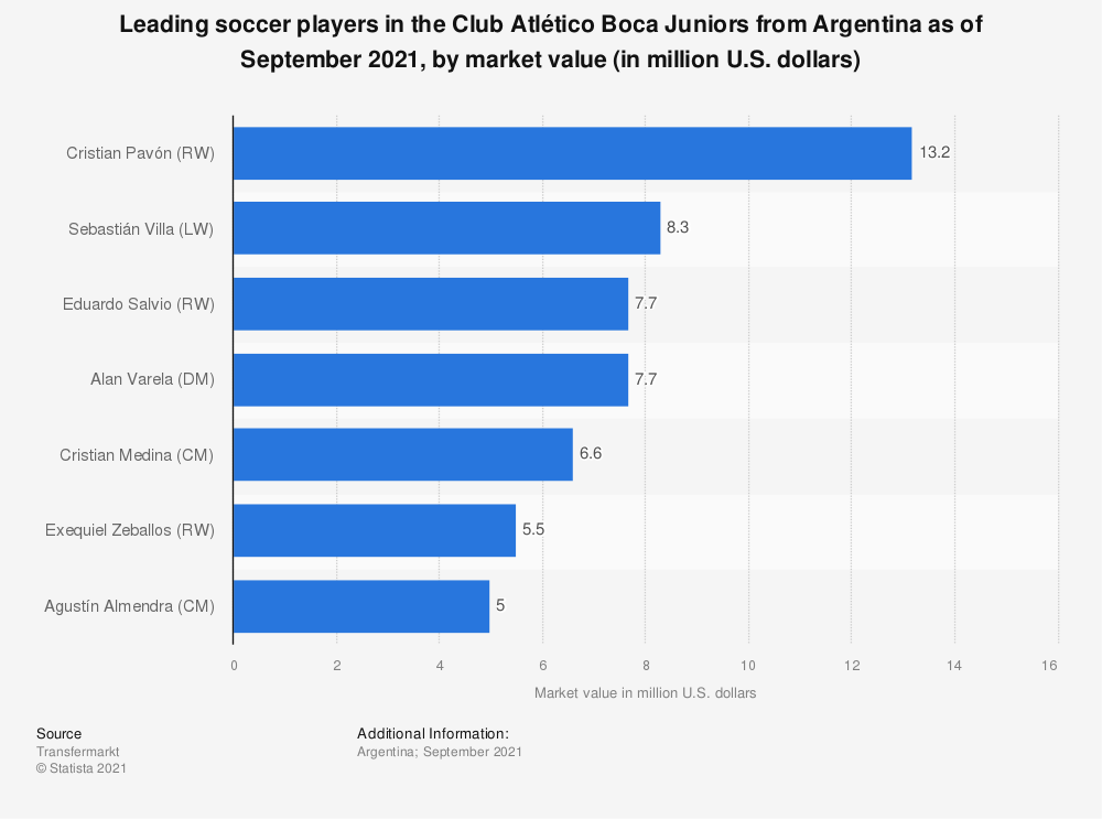 Statistic: Leading players of soccer team Club Atlético Boca Juniors in Argentina as of December 2019, by market value (in million U.S. dollars) | Statista