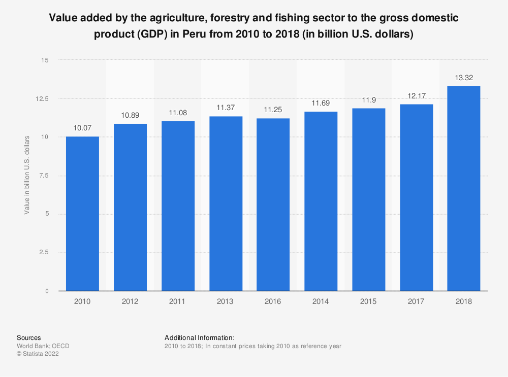 Statistic: Value added by the agriculture, forestry and fishing sector to the gross domestic product (GDP) in Peru from 2010 to 2018 (in billion U.S. dollars) | Statista