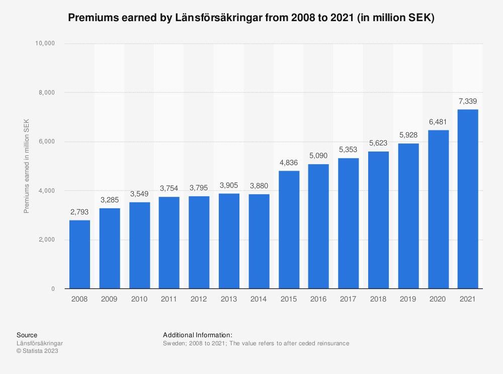 Statistic: Premiums earned by Länsförsäkringar from 2008 to 2018 (in million SEK)    Statista