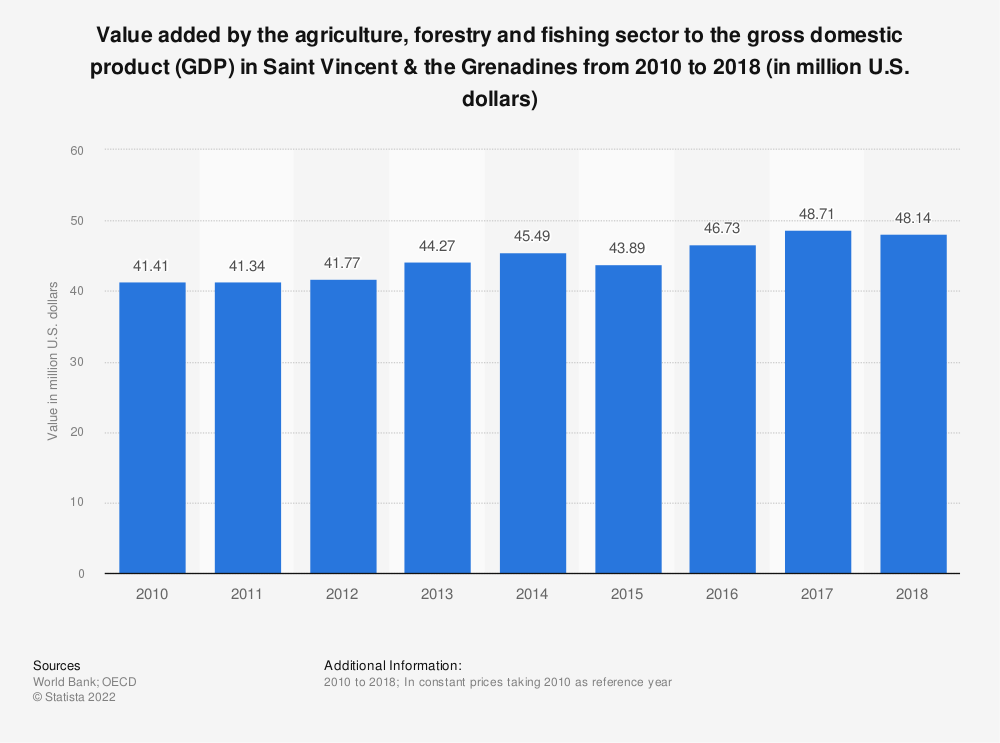 Statistic: Value added by the agriculture, forestry and fishing sector to the gross domestic product (GDP) in Saint Vincent & the Grenadines from 2010 to 2018 (in million U.S. dollars)   Statista