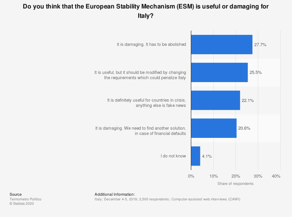 Statistic: Do you think that the European Stability Mechanism (ESM) is useful or damaging for Italy? | Statista