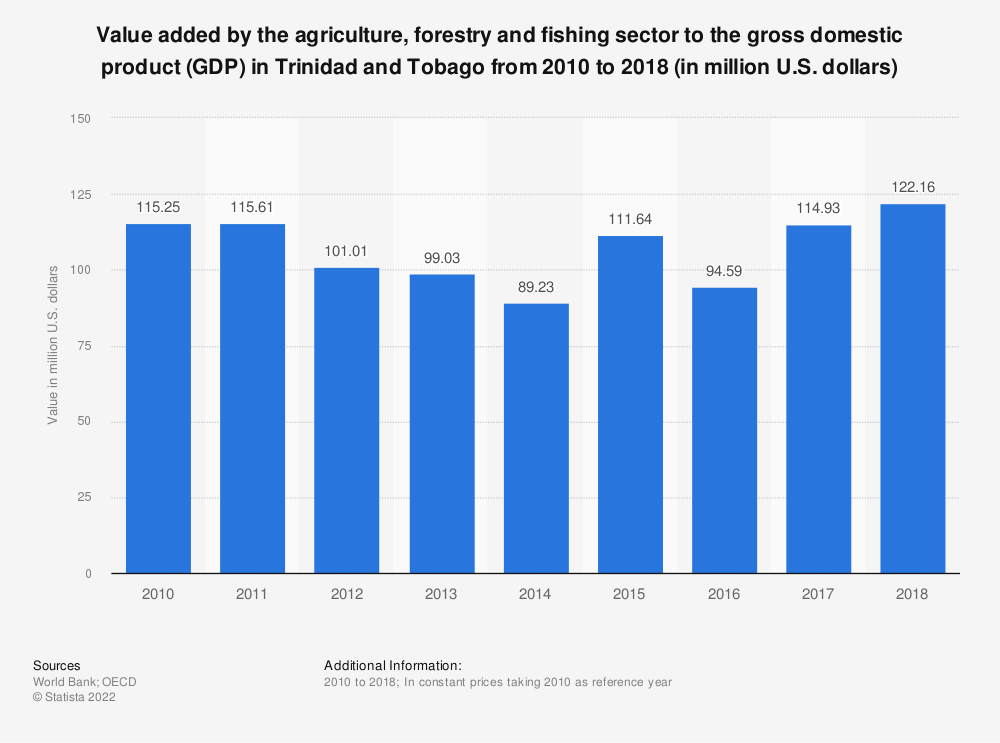 Statistic: Value added by the agriculture, forestry and fishing sector to the gross domestic product (GDP) in Trinidad and Tobago from 2010 to 2018 (in million U.S. dollars) | Statista