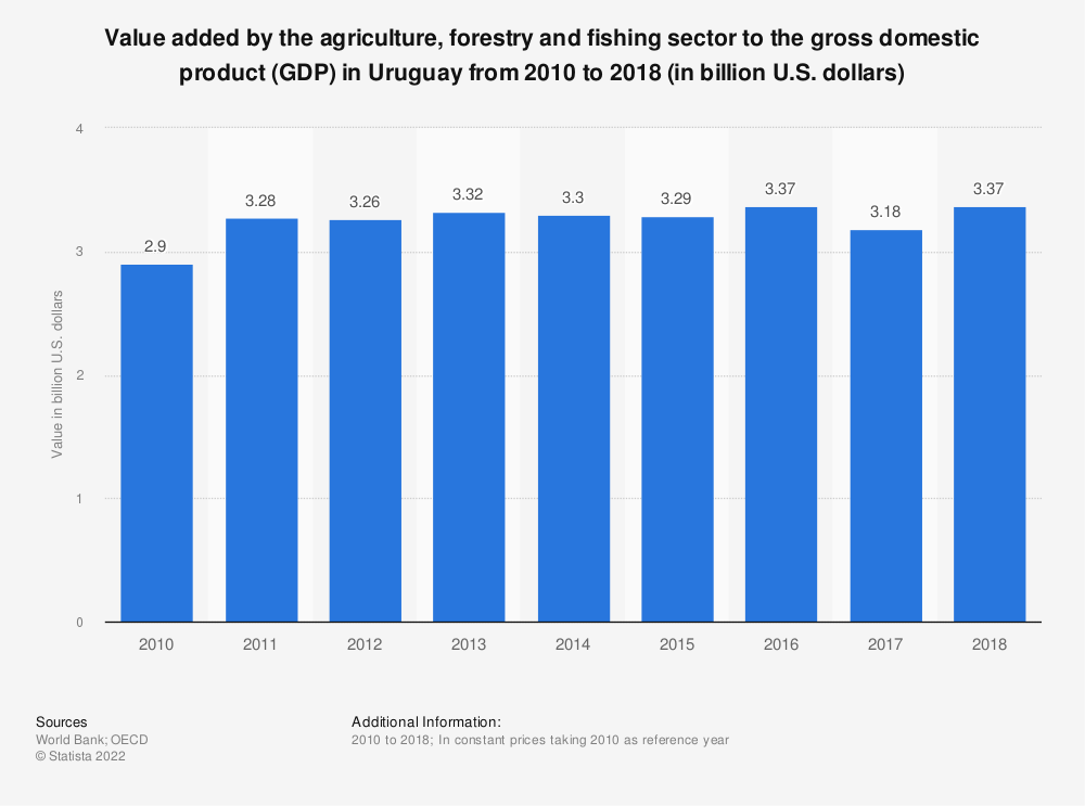 Statistic: Value added by the agriculture, forestry and fishing sector to the gross domestic product (GDP) in Uruguay from 2010 to 2018 (in billion U.S. dollars) | Statista