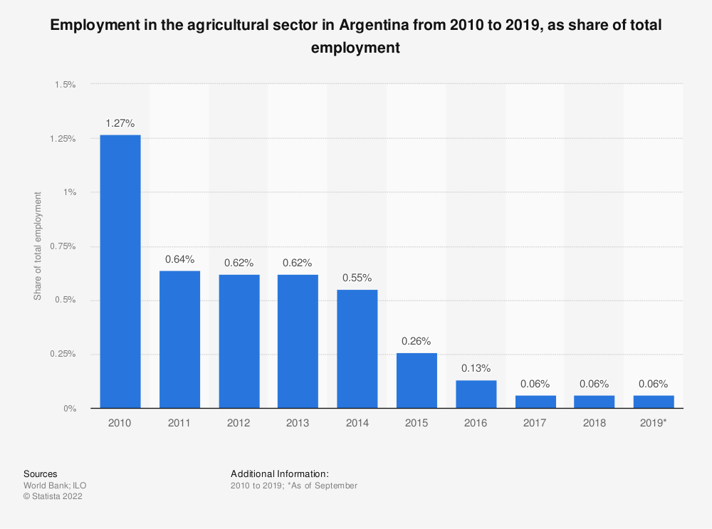 Statistic: Employment in the agricultural sector in Argentina from 2010 to 2019, as share of total employment | Statista