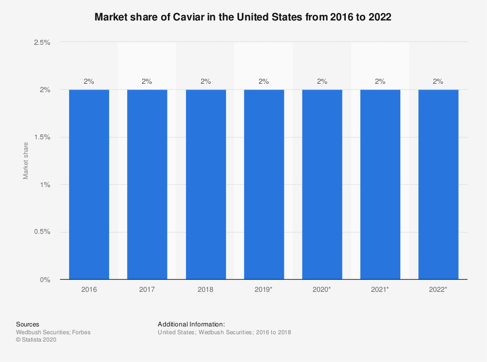 Statistic: Market share of Caviar in the United States from 2016 to 2022 | Statista
