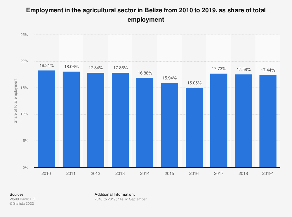 Statistic: Employment in the agricultural sector in Belize from 2010 to 2019, as share of total employment | Statista