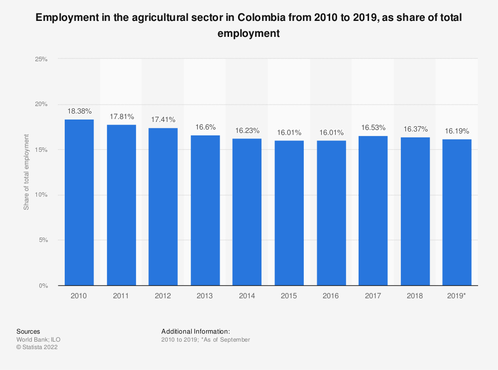 Statistic: Employment in the agricultural sector in Colombia from 2010 to 2019, as share of total employment   Statista