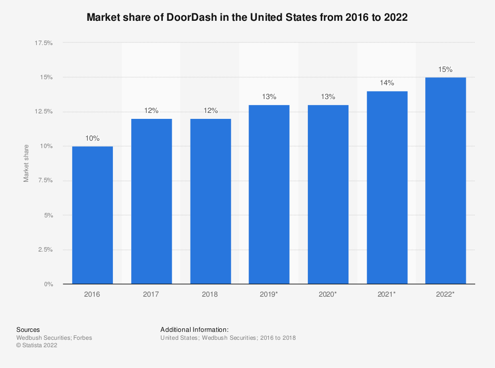 Statistic: Market share of DoorDash in the United States from 2016 to 2022 | Statista