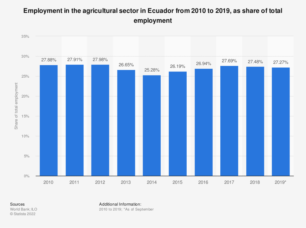 Statistic: Employment in the agricultural sector in Ecuador from 2010 to 2019, as share of total employment | Statista