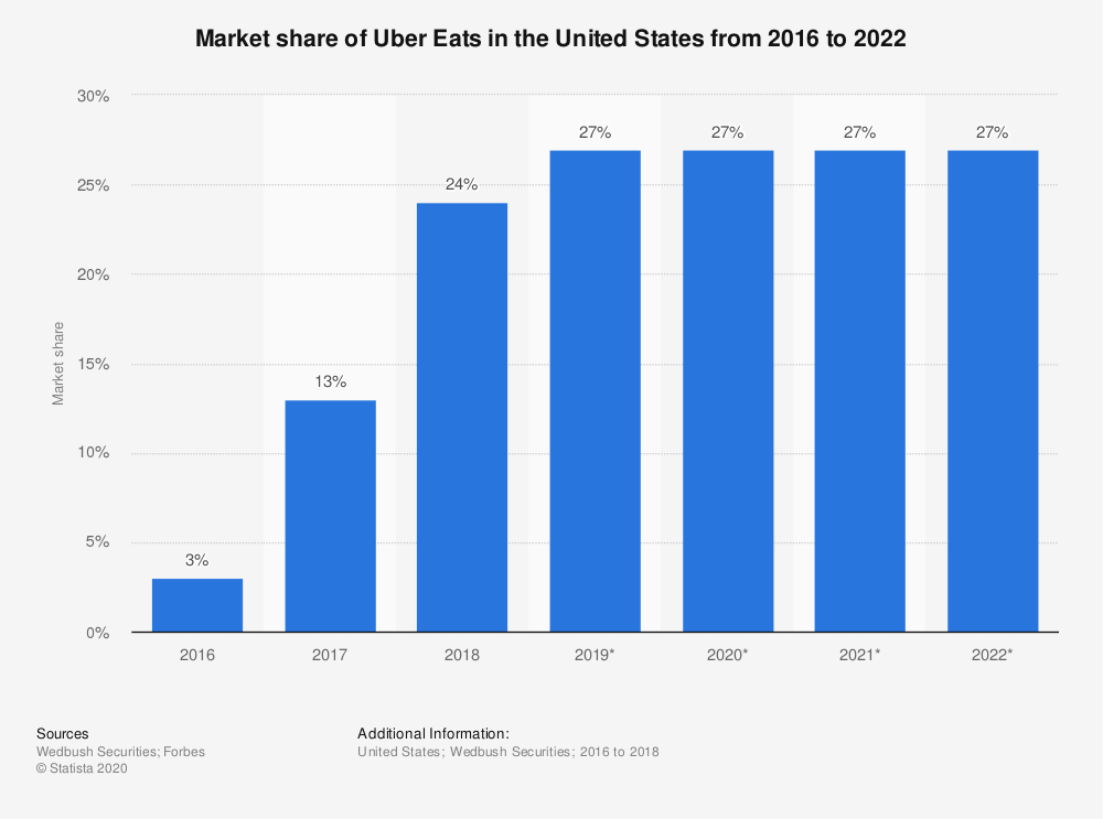 Statistic: Market share of Uber Eats in the United States from 2016 to 2022 | Statista