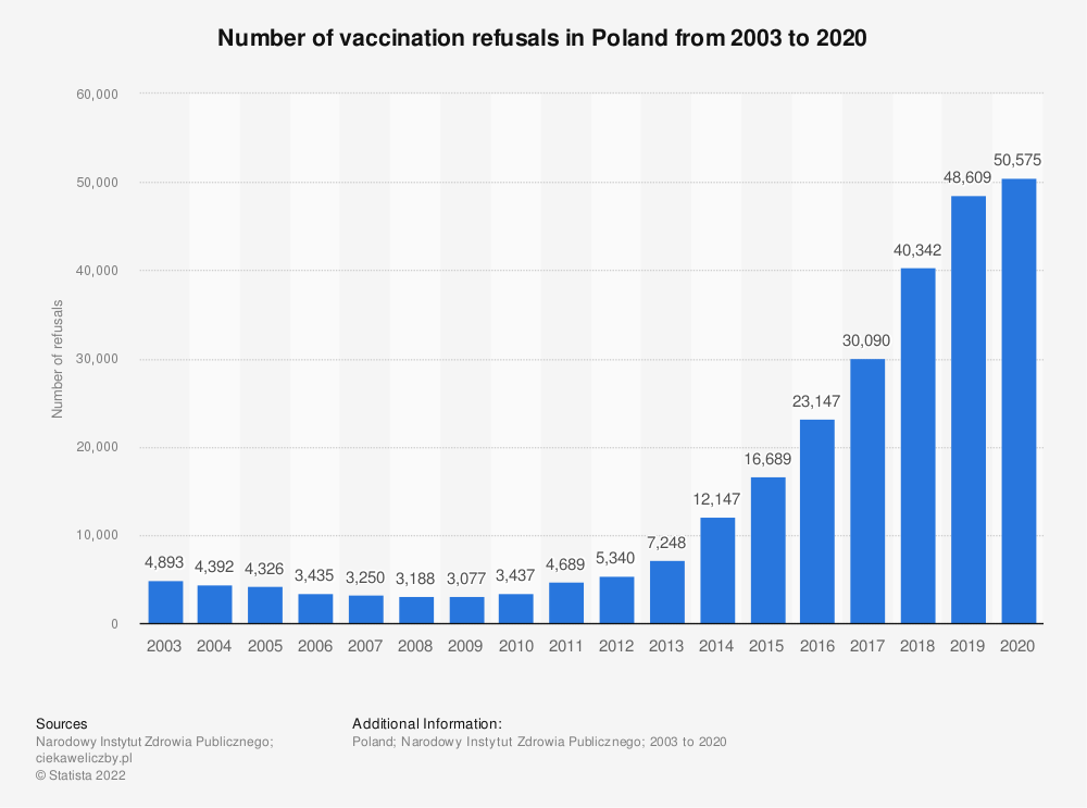 Statistic: Number of vaccination refusals in Poland from 2010 to 2019 | Statista