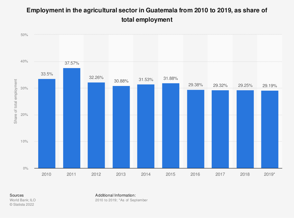 Statistic: Employment in the agricultural sector in Guatemala from 2010 to 2019, as share of total employment | Statista