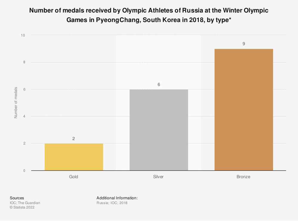 Statistic: Number of medals received by Olympic Athletes of Russia at the Winter Olympic Games in PyeongChang, South Korea in 2018, by type* | Statista