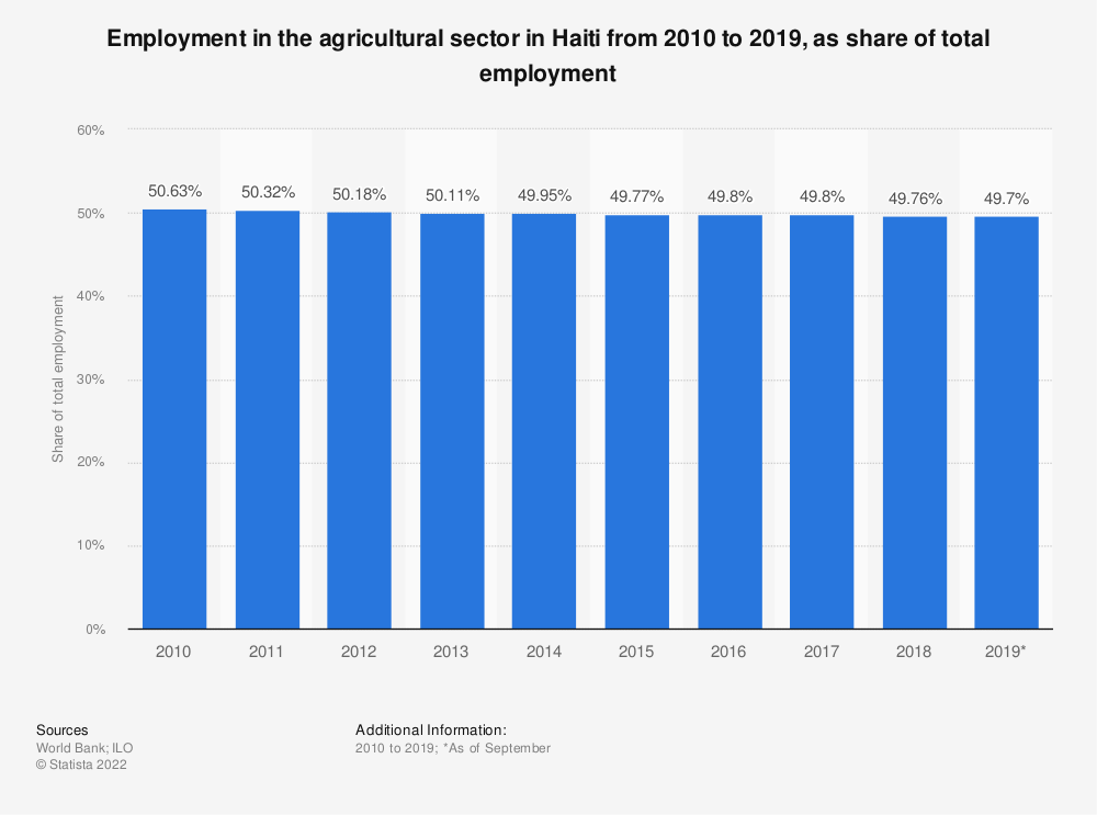 Statistic: Employment in the agricultural sector in Haiti from 2010 to 2019, as share of total employment | Statista