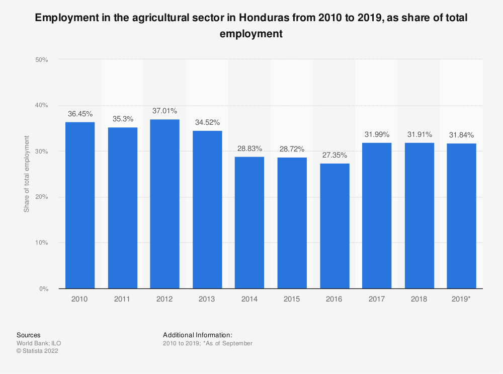 Statistic: Employment in the agricultural sector in Honduras from 2010 to 2019, as share of total employment | Statista