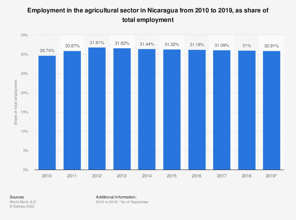 Statistic: Employment in the agricultural sector in Nicaragua from 2010 to 2019, as share of total employment | Statista