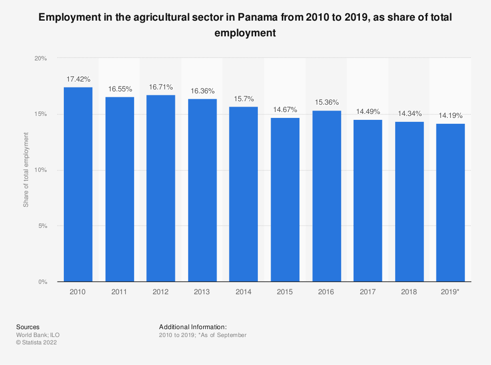 Statistic: Employment in the agricultural sector in Panama from 2010 to 2019, as share of total employment | Statista