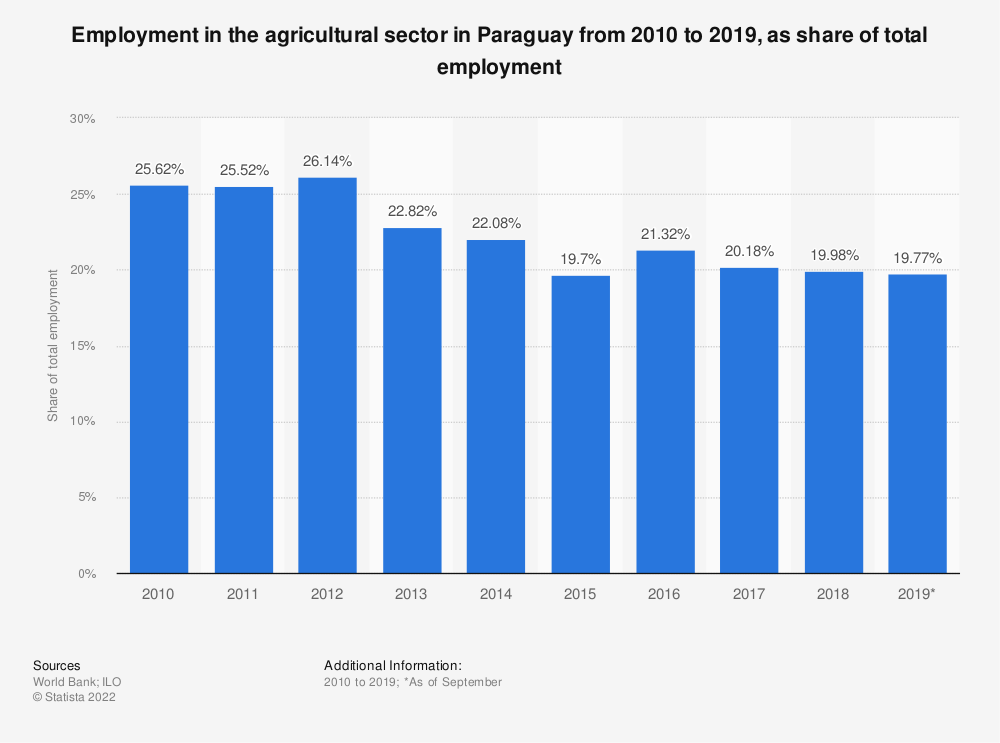 Statistic: Employment in the agricultural sector in Paraguay from 2010 to 2019, as share of total employment | Statista