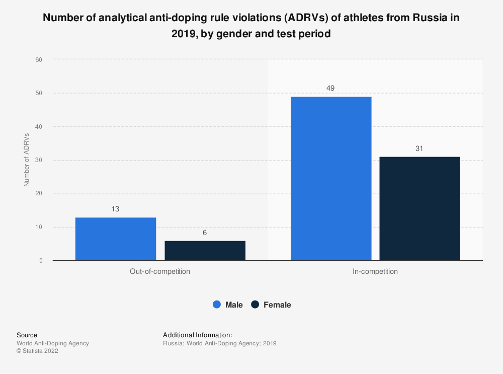 Statistic: Number of analytical anti-doping rule violations (ADRVs) of athletes from Russia in 2017,  by gender and test period* | Statista