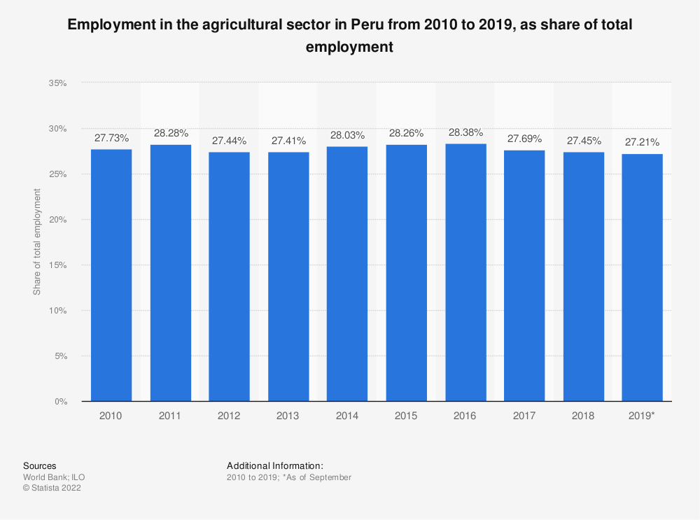 Statistic: Employment in the agricultural sector in Peru from 2010 to 2019, as share of total employment | Statista