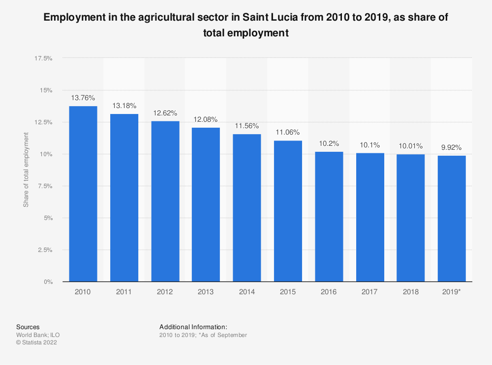 Statistic: Employment in the agricultural sector in Saint Lucia from 2010 to 2019, as share of total employment   Statista