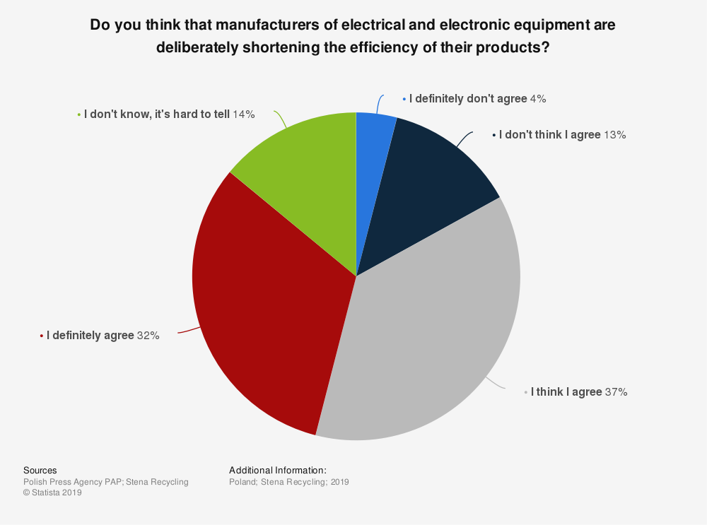 Statistic: Do you think that manufacturers of electrical and electronic equipment are deliberately shortening the efficiency of their products? | Statista
