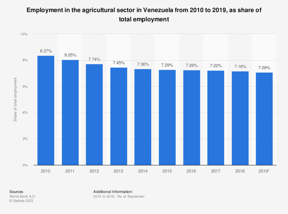 Statistic: Employment in the agricultural sector in Venezuela from 2010 to 2019, as share of total employment | Statista