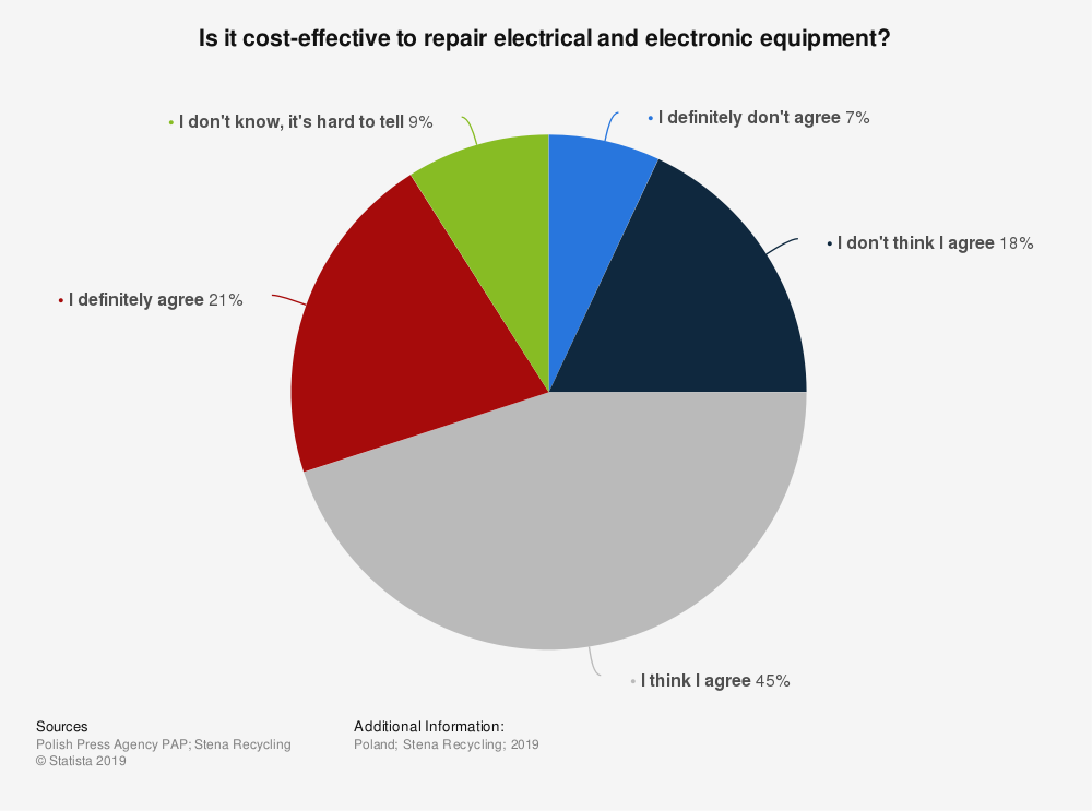 Statistic: Is it cost-effective to repair electrical and electronic equipment? | Statista